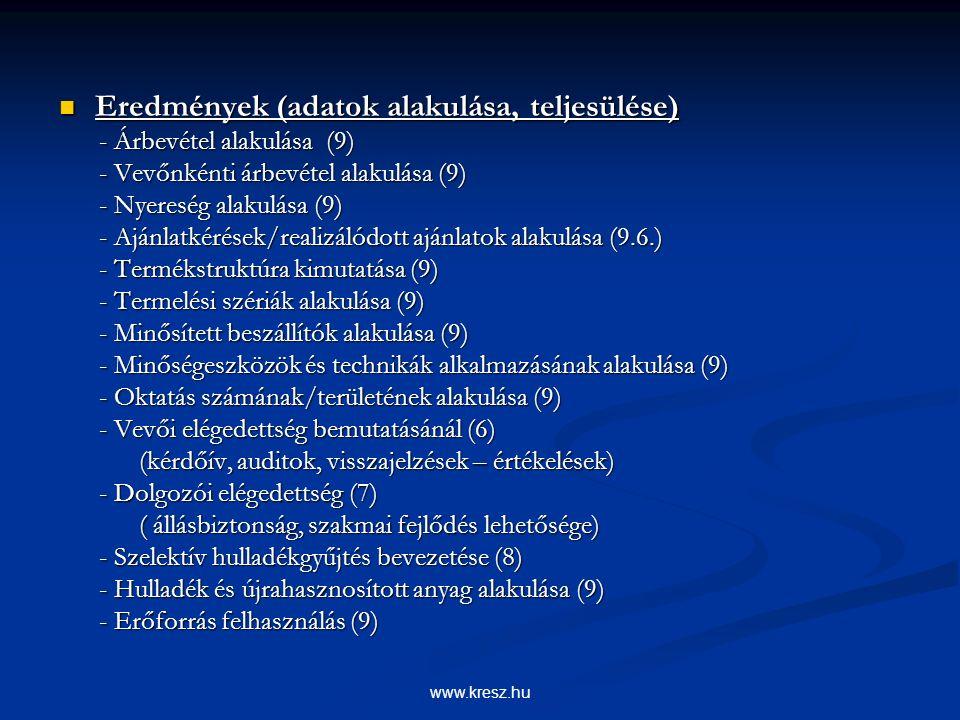 www.kresz.hu Eredmények (adatok alakulása, teljesülése) Eredmények (adatok alakulása, teljesülése) - Árbevétel alakulása (9) - Árbevétel alakulása (9) - Vevőnkénti árbevétel alakulása (9) - Vevőnkénti árbevétel alakulása (9) - Nyereség alakulása (9) - Nyereség alakulása (9) - Ajánlatkérések/realizálódott ajánlatok alakulása (9.6.) - Ajánlatkérések/realizálódott ajánlatok alakulása (9.6.) - Termékstruktúra kimutatása (9) - Termékstruktúra kimutatása (9) - Termelési szériák alakulása (9) - Termelési szériák alakulása (9) - Minősített beszállítók alakulása (9) - Minősített beszállítók alakulása (9) - Minőségeszközök és technikák alkalmazásának alakulása (9) - Minőségeszközök és technikák alkalmazásának alakulása (9) - Oktatás számának/területének alakulása (9) - Oktatás számának/területének alakulása (9) - Vevői elégedettség bemutatásánál (6) - Vevői elégedettség bemutatásánál (6) (kérdőív, auditok, visszajelzések – értékelések) (kérdőív, auditok, visszajelzések – értékelések) - Dolgozói elégedettség (7) - Dolgozói elégedettség (7) ( állásbiztonság, szakmai fejlődés lehetősége) ( állásbiztonság, szakmai fejlődés lehetősége) - Szelektív hulladékgyűjtés bevezetése (8) - Szelektív hulladékgyűjtés bevezetése (8) - Hulladék és újrahasznosított anyag alakulása (9) - Hulladék és újrahasznosított anyag alakulása (9) - Erőforrás felhasználás (9) - Erőforrás felhasználás (9)