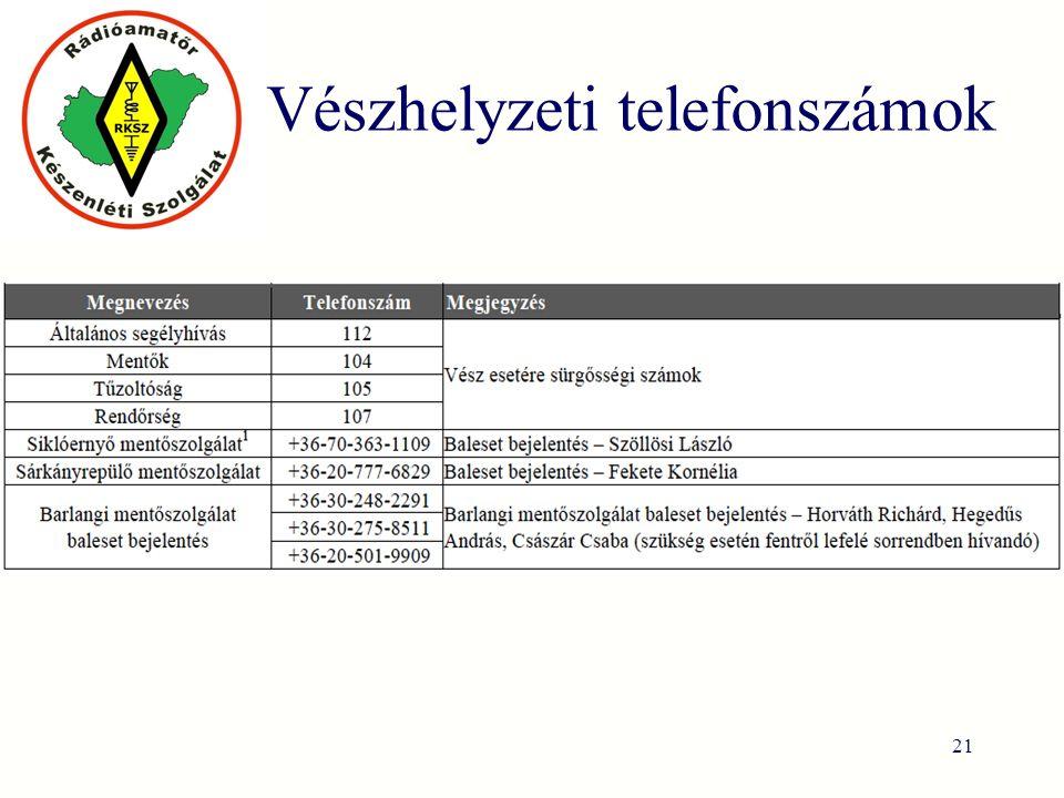 Vészhelyzeti telefonszámok 21