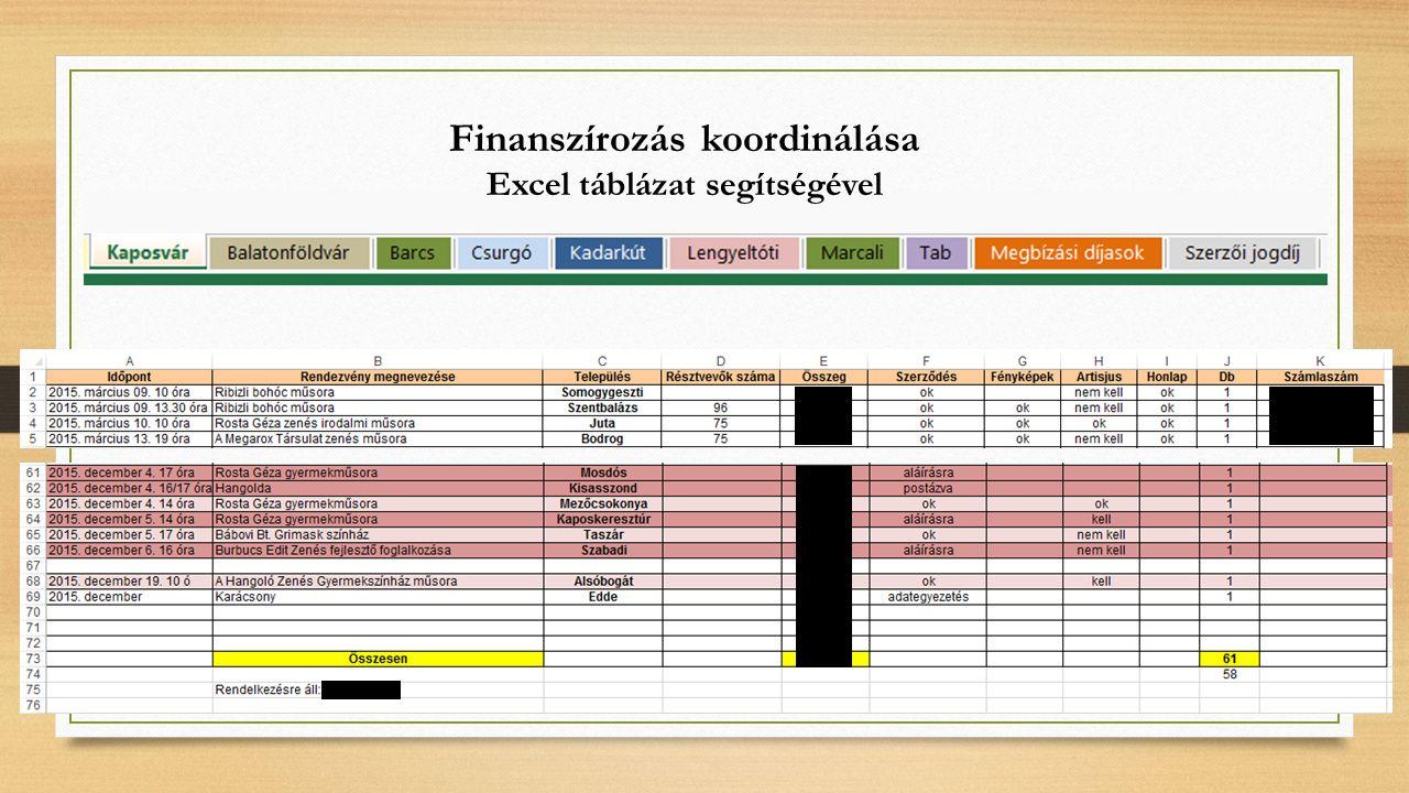 Finanszírozás koordinálása Excel táblázat segítségével