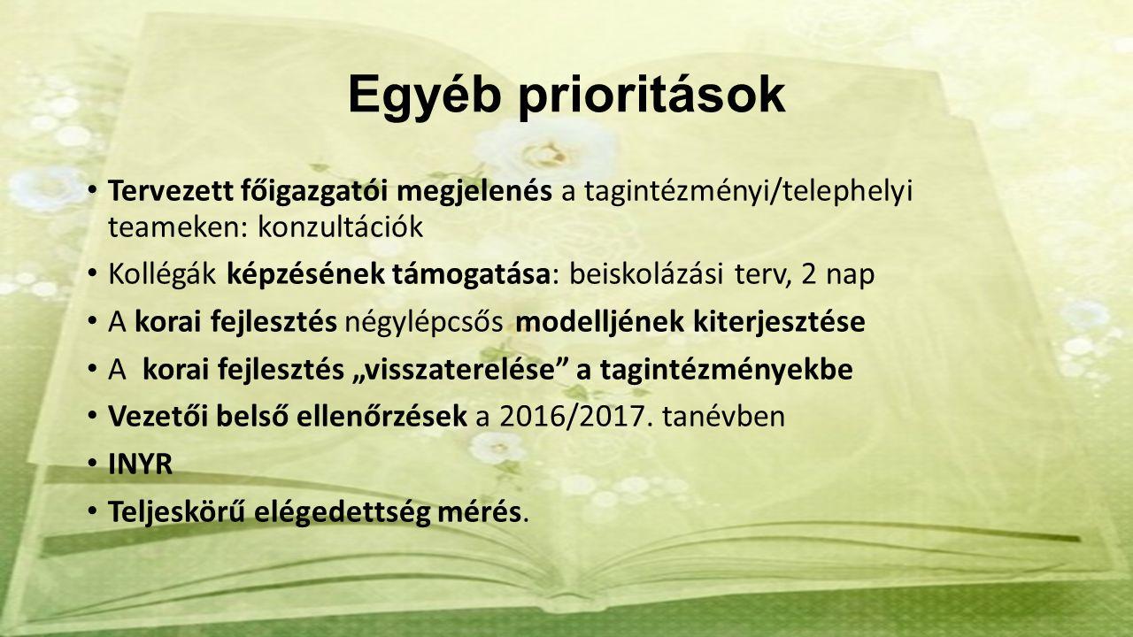 """Egyéb prioritások Tervezett főigazgatói megjelenés a tagintézményi/telephelyi teameken: konzultációk Kollégák képzésének támogatása: beiskolázási terv, 2 nap A korai fejlesztés négylépcsős modelljének kiterjesztése A korai fejlesztés """"visszaterelése a tagintézményekbe Vezetői belső ellenőrzések a 2016/2017."""