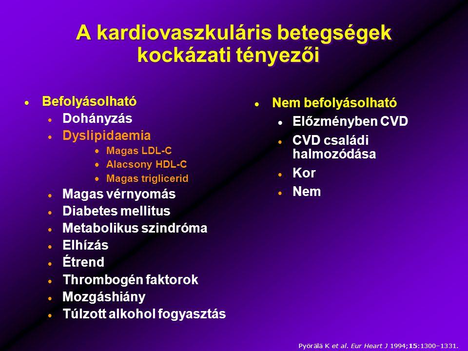 A kardiovaszkuláris betegségek kockázati tényezői  Befolyásolható  Dohányzás  Dyslipidaemia  Magas LDL-C  Alacsony HDL-C  Magas triglicerid  Magas vérnyomás  Diabetes mellitus  Metabolikus szindróma  Elhízás  Étrend  Thrombogén faktorok  Mozgáshiány  Túlzott alkohol fogyasztás  Nem befolyásolható  Előzményben CVD  CVD családi halmozódása  Kor  Nem Pyörälä K et al.