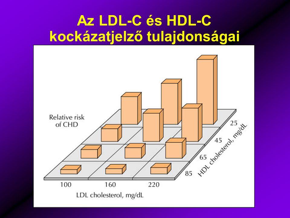 Az LDL-C és HDL-C kockázatjelző tulajdonságai