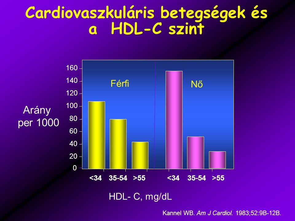 Cardiovaszkuláris betegségek és a HDL-C szint HDL- C, mg/dL Arány per 1000 Kannel WB.