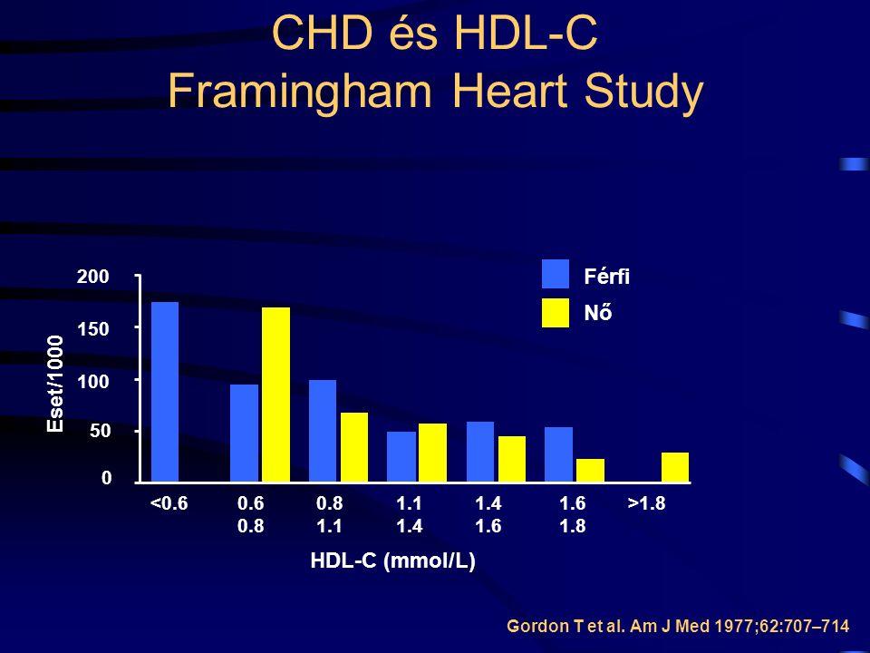 0 50 100 150 200 <0.60.6 0.8 1.1 1.4 1.6 1.8 >1.8 HDL-C (mmol/L) Nő Férfi Eset/1000 Gordon T et al.
