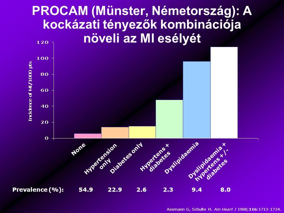 PROCAM (Münster, Németország): A kockázati tényezők kombinációja növeli az MI esélyét None Hypertension only Diabetes only Hypertens + diabetes Dyslipidaemia Dyslipidaemia + hypertens +/- diabetes Prevalence (%): 54.9 22.9 2.6 2.3 9.4 8.0 Assmann G, Schulte H.