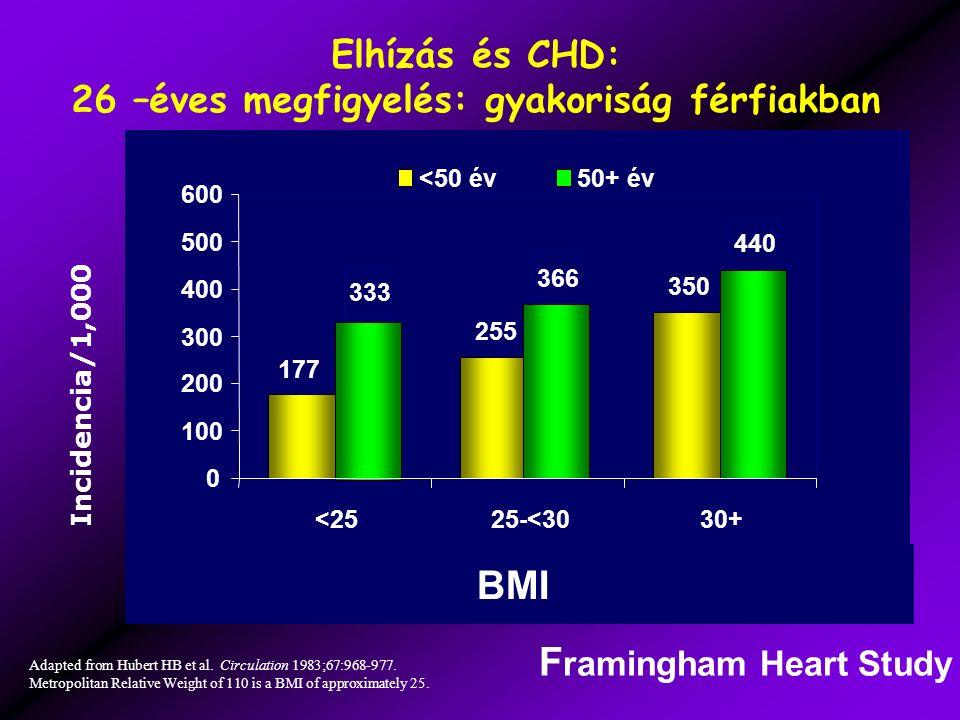 Elhízás és CHD: 26 –éves megfigyelés: gyakoriság férfiakban Incidencia/1,000 Adapted from Hubert HB et al.