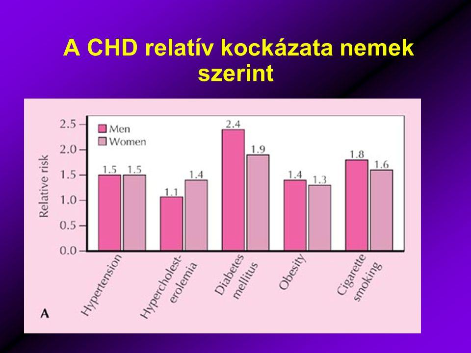 A CHD relatív kockázata nemek szerint