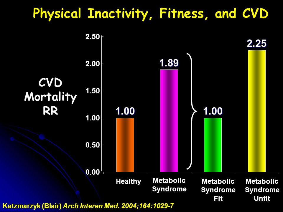 1.00 1.89 1.00 2.25 0.00 0.50 1.00 1.50 2.00 2.50 Healthy Metabolic Syndrome Metabolic Syndrome Fit Metabolic Syndrome Unfit Katzmarzyk (Blair) Arch Interen Med.