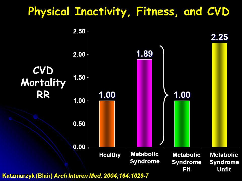 1.00 1.89 1.00 2.25 0.00 0.50 1.00 1.50 2.00 2.50 Healthy Metabolic Syndrome Metabolic Syndrome Fit Metabolic Syndrome Unfit Katzmarzyk (Blair) Arch I