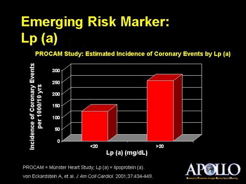 Emerging Risk Marker: Lp (a)