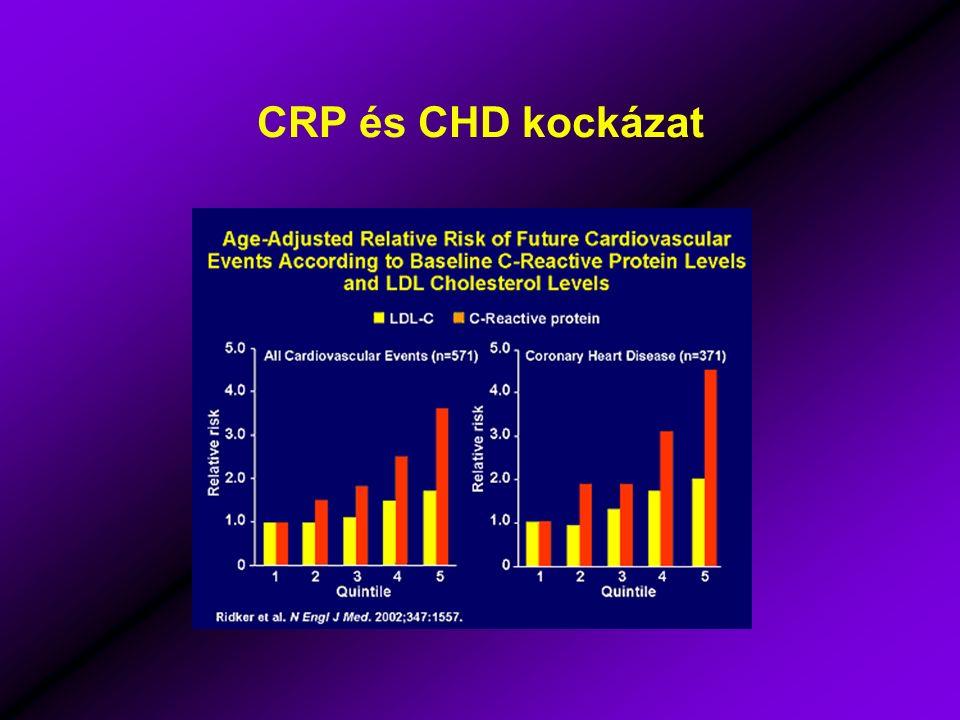 CRP és CHD kockázat