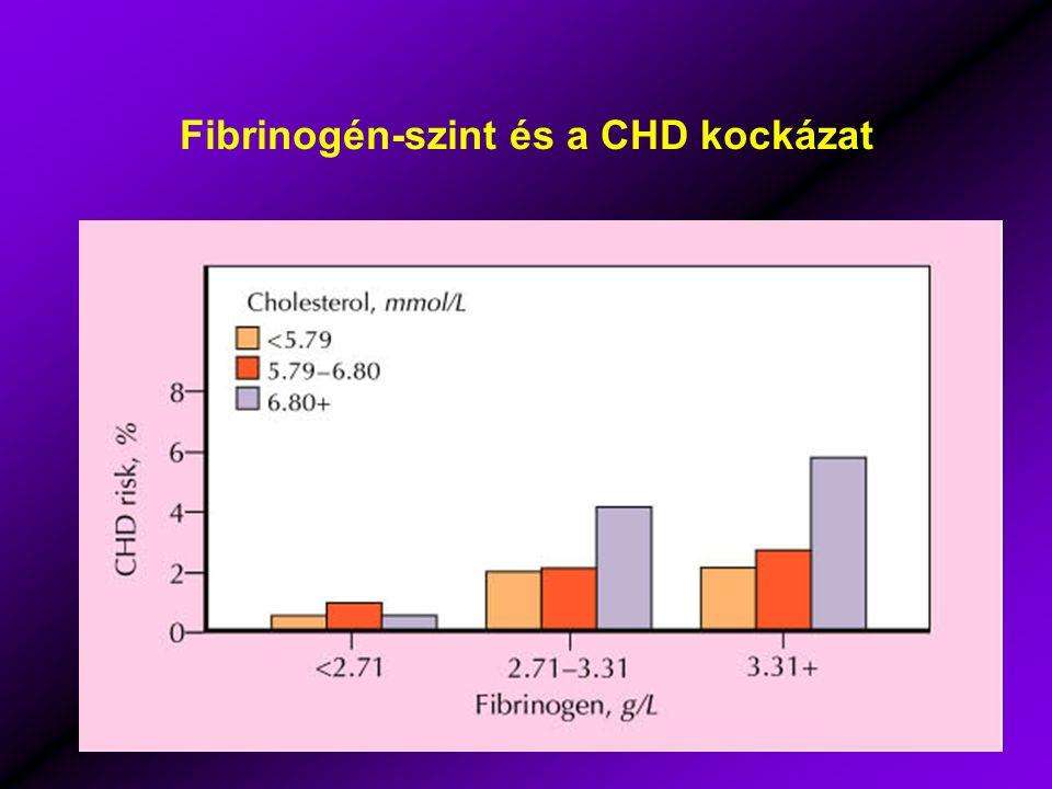 Fibrinogén-szint és a CHD kockázat