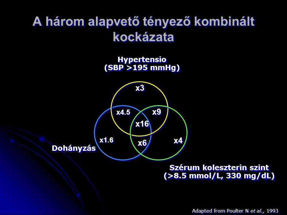 A három alapvető tényező kombinált kockázata x1.6 x4 x3 x6 x16 x4.5 x9 Hypertensio (SBP >195 mmHg) Hypertensio Szérum koleszterin szint (>8.5 mmol/L, 330 mg/dL) Szérum koleszterin szint (>8.5 mmol/L, 330 mg/dL) Dohányzás Adapted from Poulter N et al., 1993