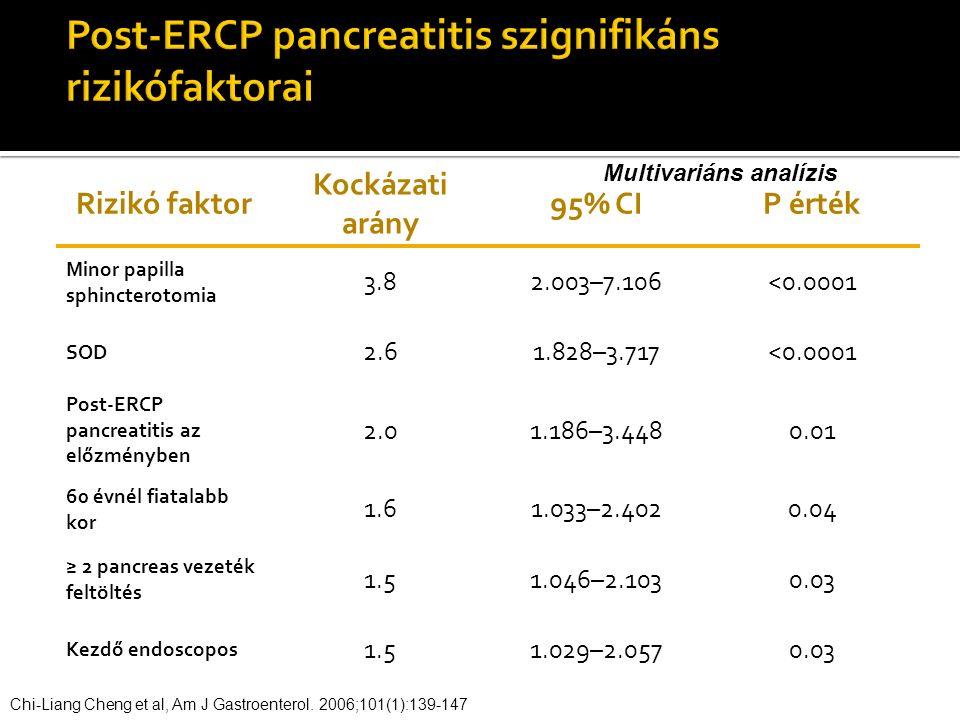 Rizikó faktor Kockázati arány 95% CIP érték Minor papilla sphincterotomia 3.82.003–7.106<0.0001 SOD 2.61.828–3.717<0.0001 Post-ERCP pancreatitis az előzményben 2.01.186–3.4480.01 60 évnél fiatalabb kor 1.61.033–2.4020.04 ≥ 2 pancreas vezeték feltöltés 1.51.046–2.1030.03 Kezdő endoscopos 1.51.029–2.0570.03 Chi-Liang Cheng et al, Am J Gastroenterol.
