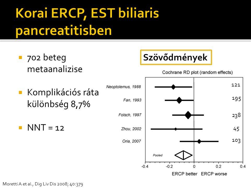  702 beteg metaanalizise  Komplikációs ráta különbség 8,7%  NNT = 12 Szövődmények Moretti A et al., Dig Liv Dis 2008; 40:379 121 195 238 45 103