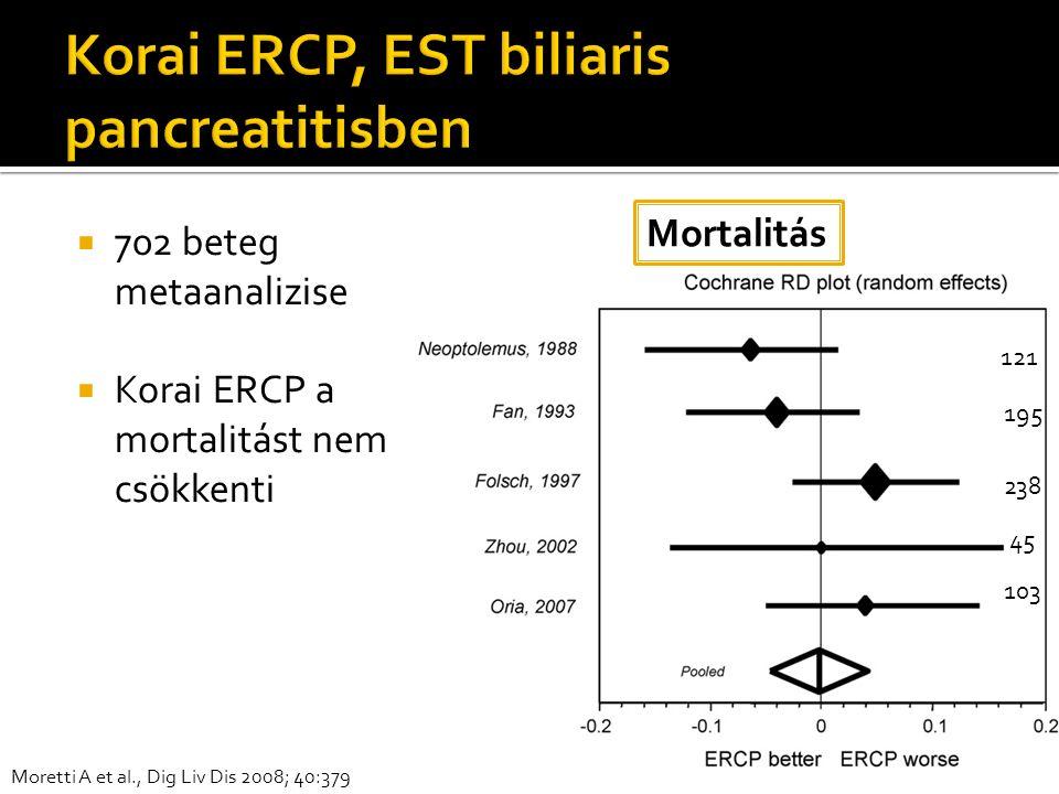  702 beteg metaanalizise  Korai ERCP a mortalitást nem csökkenti Mortalitás Moretti A et al., Dig Liv Dis 2008; 40:379 121 195 238 45 103