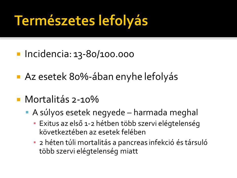 Incidencia: 13-80/100.000  Az esetek 80%-ában enyhe lefolyás  Mortalitás 2-10%  A súlyos esetek negyede – harmada meghal ▪ Exitus az első 1-2 hétben több szervi elégtelenség következtében az esetek felében ▪ 2 héten túli mortalitás a pancreas infekció és társuló több szervi elégtelenség miatt