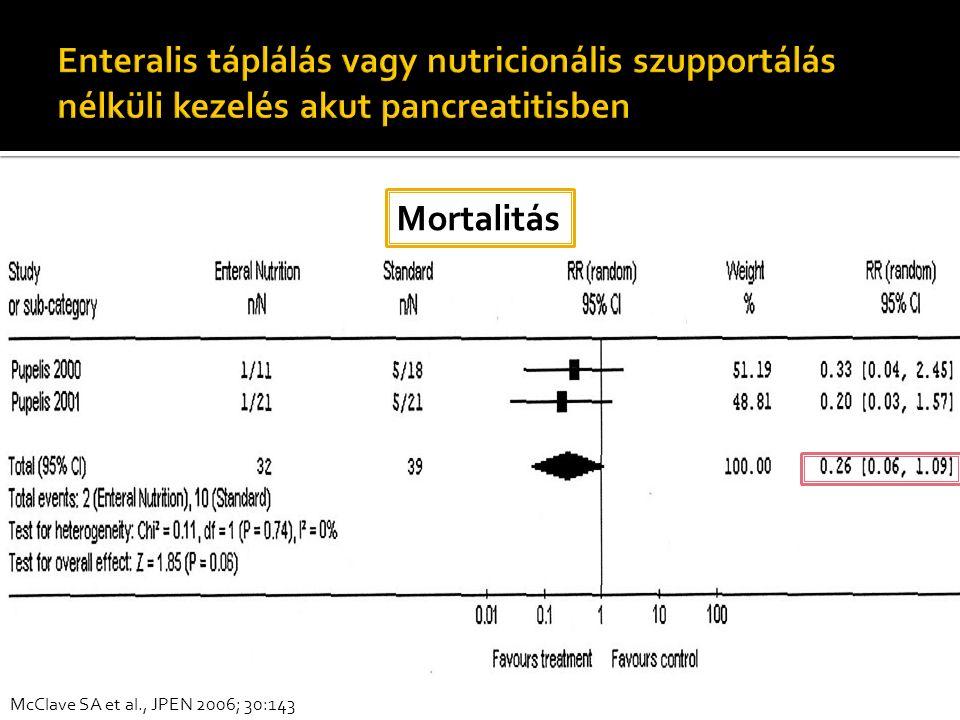 McClave SA et al., JPEN 2006; 30:143 Mortalitás