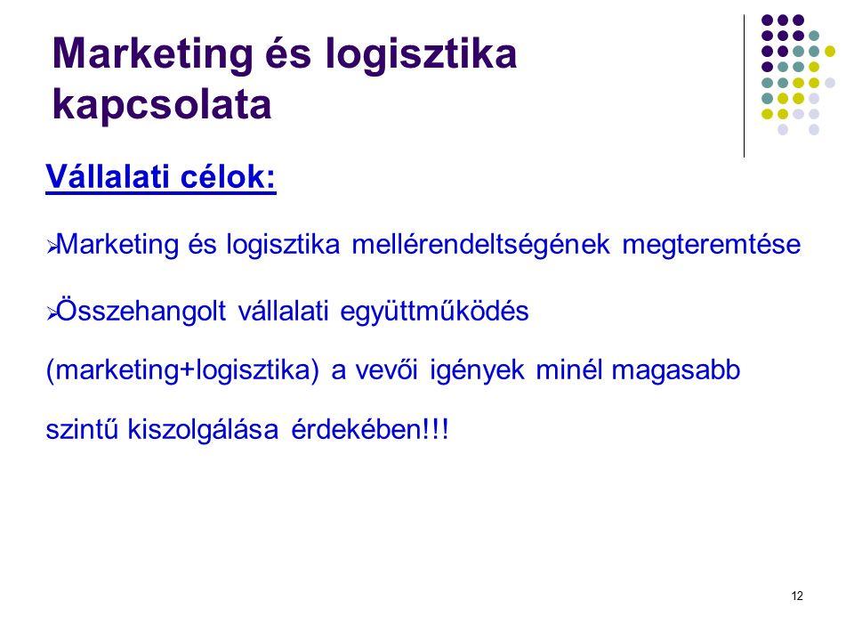 12 Marketing és logisztika kapcsolata Vállalati célok:  Marketing és logisztika mellérendeltségének megteremtése  Összehangolt vállalati együttműködés (marketing+logisztika) a vevői igények minél magasabb szintű kiszolgálása érdekében!!!