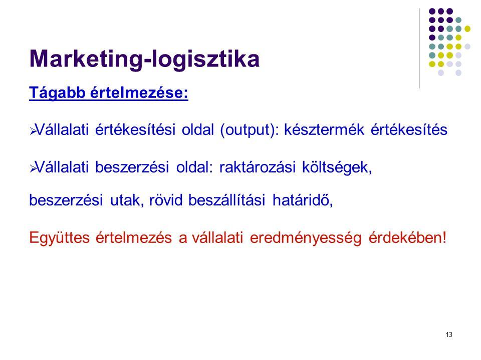 13 Marketing-logisztika Tágabb értelmezése:  Vállalati értékesítési oldal (output): késztermék értékesítés  Vállalati beszerzési oldal: raktározási