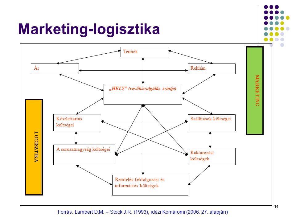 """14 Marketing-logisztika Forrás: Lambert D.M. – Stock J.R. (1993), idézi Komáromi (2006. 27. alapján) Termék ReklámÁr """"HELY"""" (vevőkiszolgálás szintje)"""