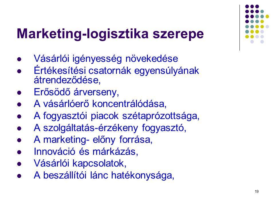 19 Marketing-logisztika szerepe Vásárlói igényesség növekedése Értékesítési csatornák egyensúlyának átrendeződése, Erősödő árverseny, A vásárlóerő koncentrálódása, A fogyasztói piacok szétaprózottsága, A szolgáltatás-érzékeny fogyasztó, A marketing- előny forrása, Innováció és márkázás, Vásárlói kapcsolatok, A beszállítói lánc hatékonysága,