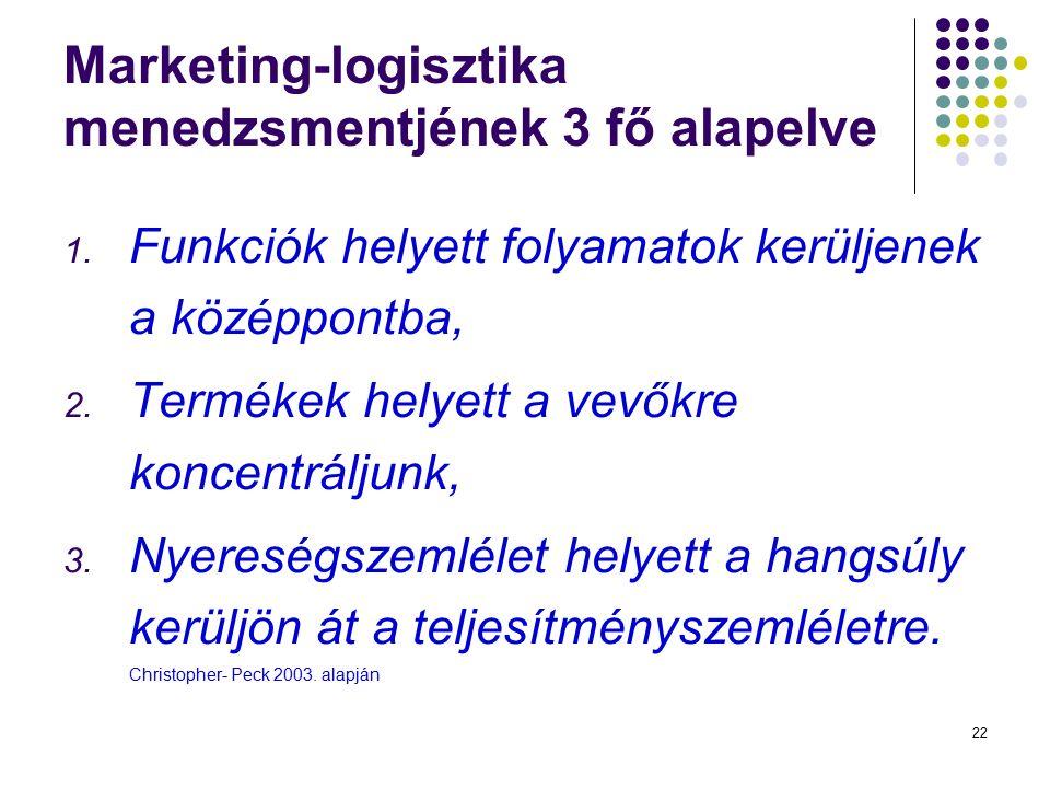 22 Marketing-logisztika menedzsmentjének 3 fő alapelve 1. Funkciók helyett folyamatok kerüljenek a középpontba, 2. Termékek helyett a vevőkre koncentr