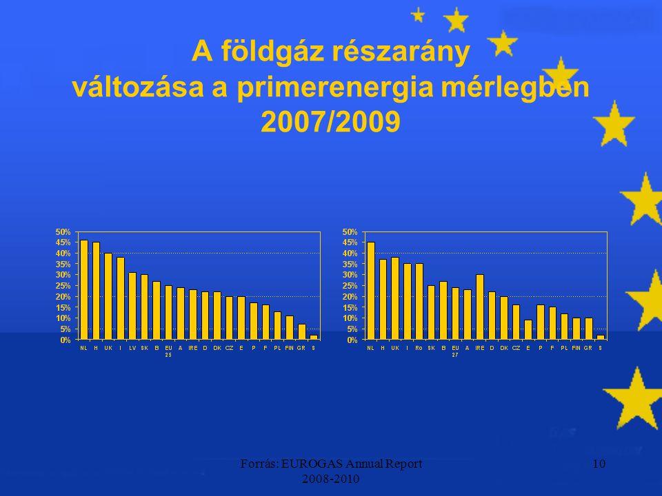 Forrás: EUROGAS Annual Report 2008-2010 10 A földgáz részarány változása a primerenergia mérlegben 2007/2009