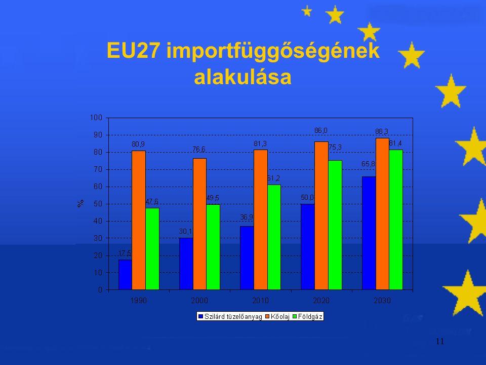 11 EU27 importfüggőségének alakulása