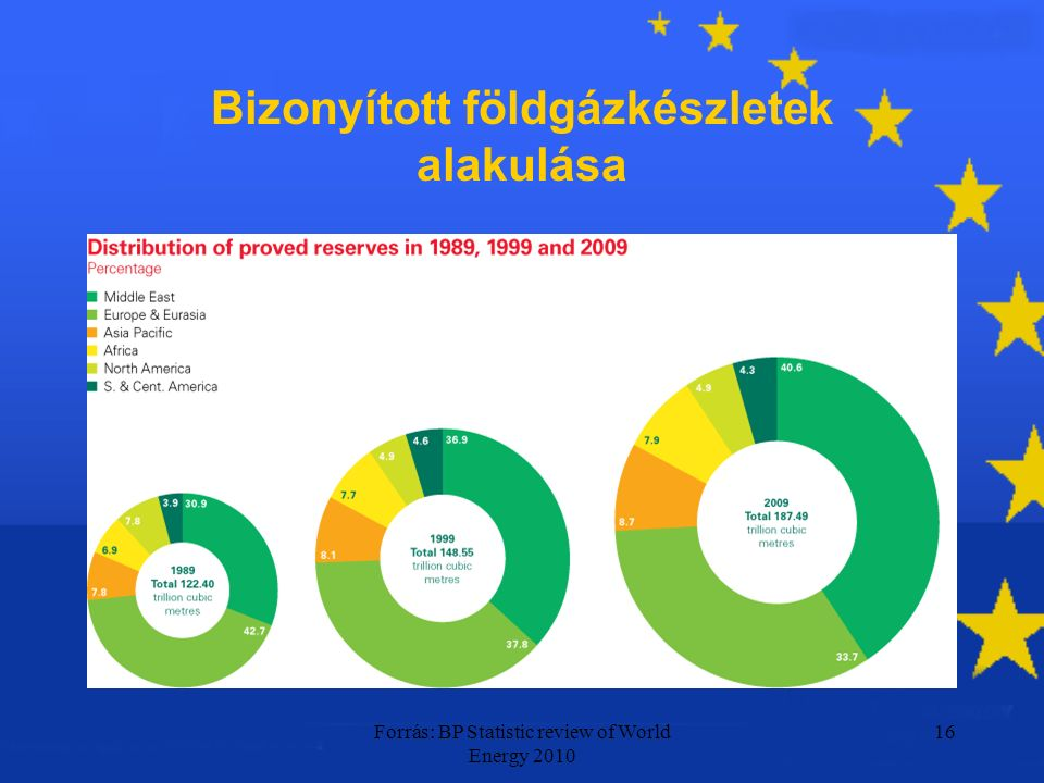 Forrás: BP Statistic review of World Energy 2010 16 Bizonyított földgázkészletek alakulása