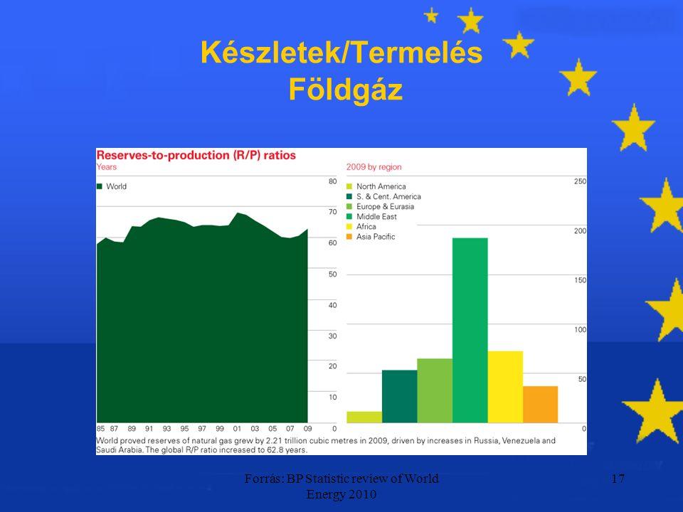 Forrás: BP Statistic review of World Energy 2010 17 Készletek/Termelés Földgáz