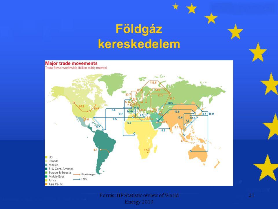 Forrás: BP Statistic review of World Energy 2010 21 Földgáz kereskedelem