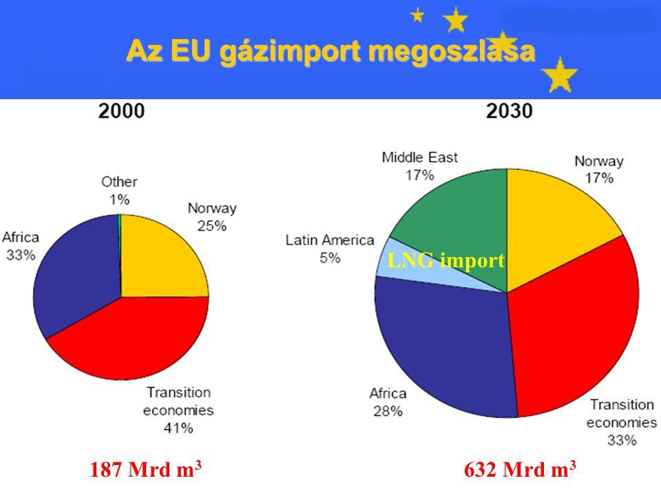 22 Az EU gázimport megoszlása LNG import 187 Mrd m 3 632 Mrd m 3