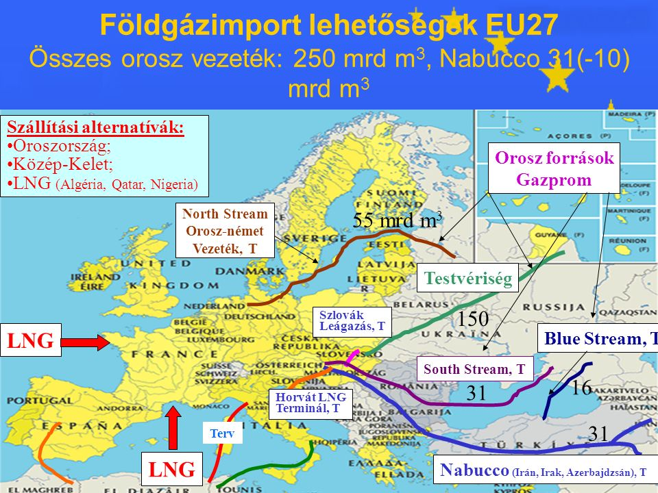 23 Földgázimport lehetőségek EU27 Összes orosz vezeték: 250 mrd m 3, Nabucco 31(-10) mrd m 3 Testvériség Blue Stream, T Nabucco (Irán, Irak, Azerbajdzsán), T Horvát LNG Terminál, T Szlovák Leágazás, T North Stream Orosz-német Vezeték, T Orosz források Gazprom LNG Szállítási alternatívák: Oroszország; Közép-Kelet; LNG (Algéria, Qatar, Nigeria) Terv South Stream, T 55 mrd m 3 150 31 16
