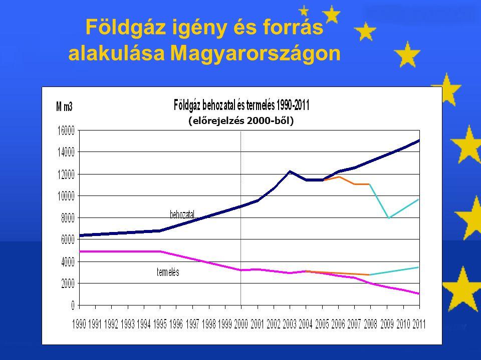 25 Földgáz igény és forrás alakulása Magyarországon (előrejelzés 2000-ből)