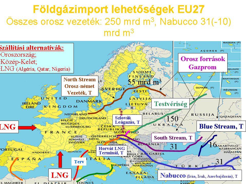 33 Földgázimport lehetőségek EU27 Összes orosz vezeték: 250 mrd m 3, Nabucco 31(-10) mrd m 3 Testvériség Blue Stream, T Nabucco (Irán, Irak, Azerbajdzsán), T Horvát LNG Terminál, T Szlovák Leágazás, T North Stream Orosz-német Vezeték, T Orosz források Gazprom LNG Szállítási alternatívák: Oroszország; Közép-Kelet; LNG (Algéria, Qatar, Nigeria) Terv South Stream, T 55 mrd m 3 150 31 16