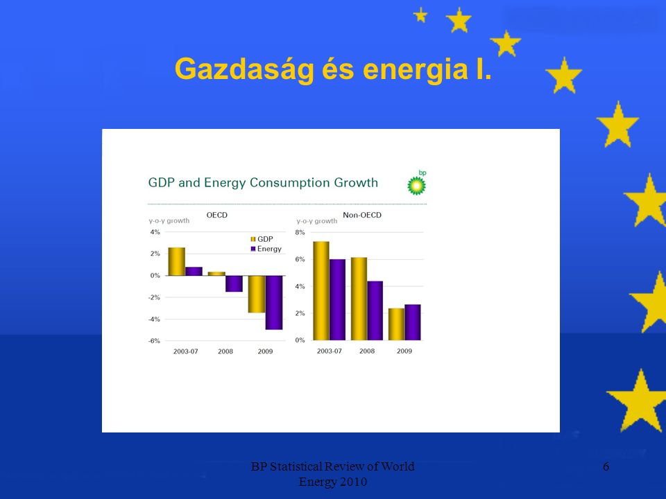 BP Statistical Review of World Energy 2010 6 Gazdaság és energia I.