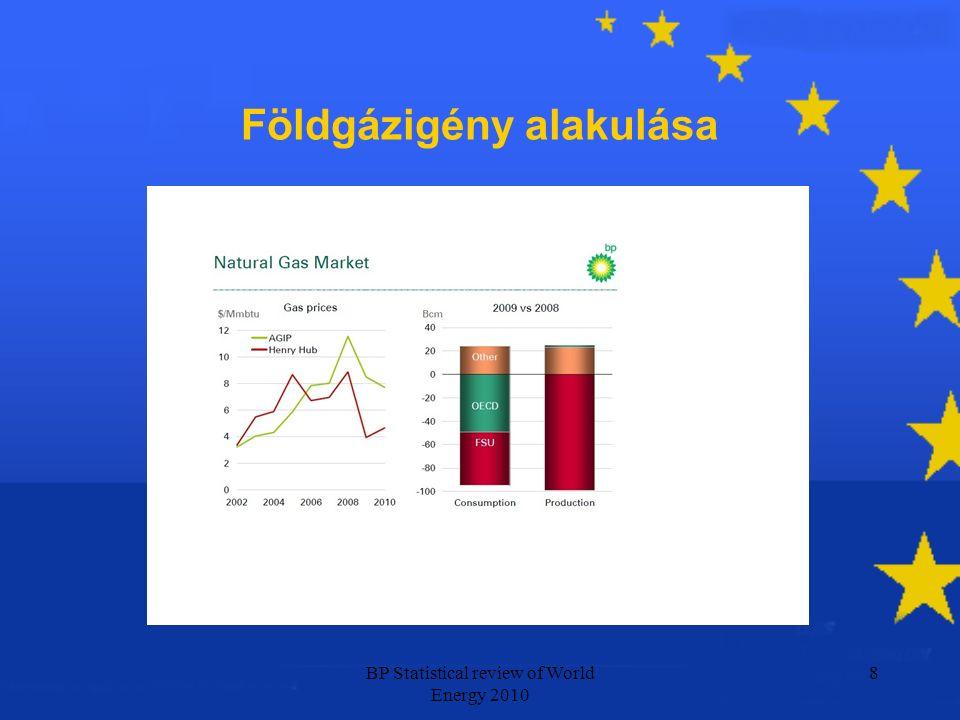 Forrás: EUROGAS Annual Report 2010 9 A földgáz részaránya a primerenergia mérlegben 2009
