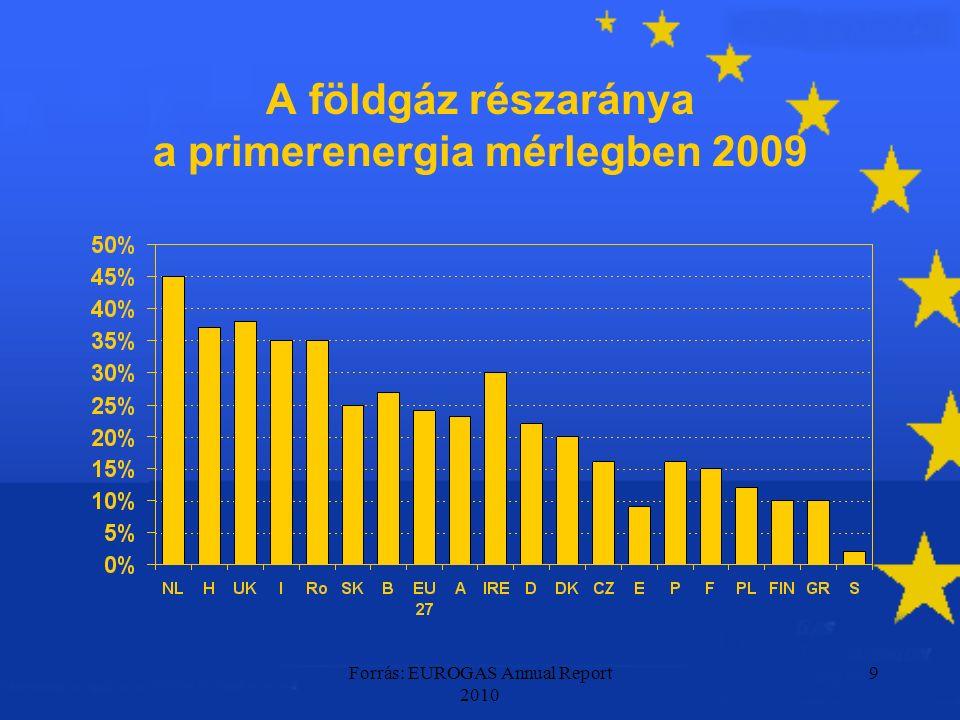 Forrás: BP Statistic review of World Energy 2010 20 Nem konvencionális források térnyerése