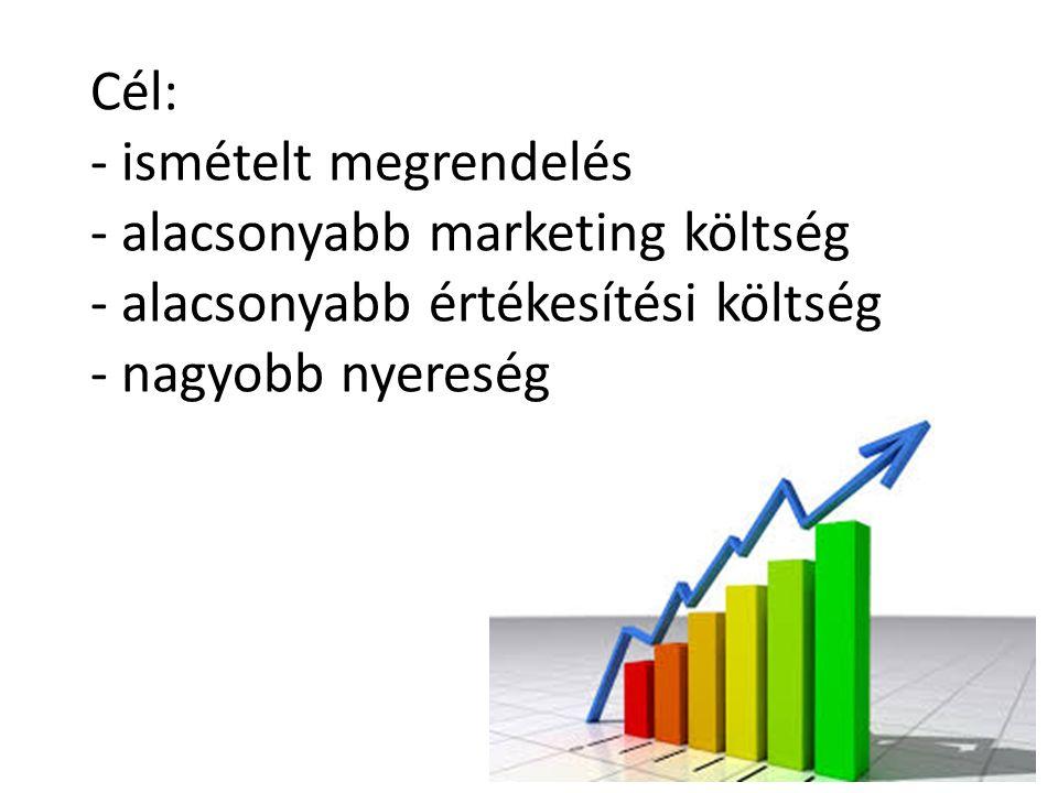 Cél: - ismételt megrendelés - alacsonyabb marketing költség - alacsonyabb értékesítési költség - nagyobb nyereség