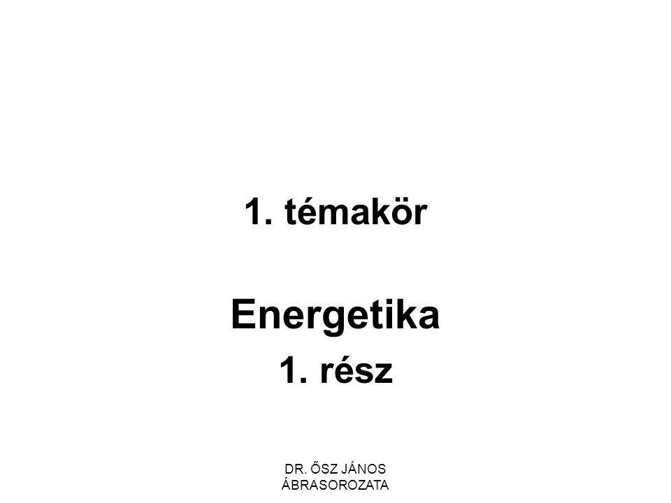 Az energetika kölcsönhatásai Természet → primer energiahordozók → megújuló energiaforrások ← környezetszennyezés Társadalom → igények ← energia Gazdaság → erőforrások ← energia Állam → szabályozás ← jövedelem DR.