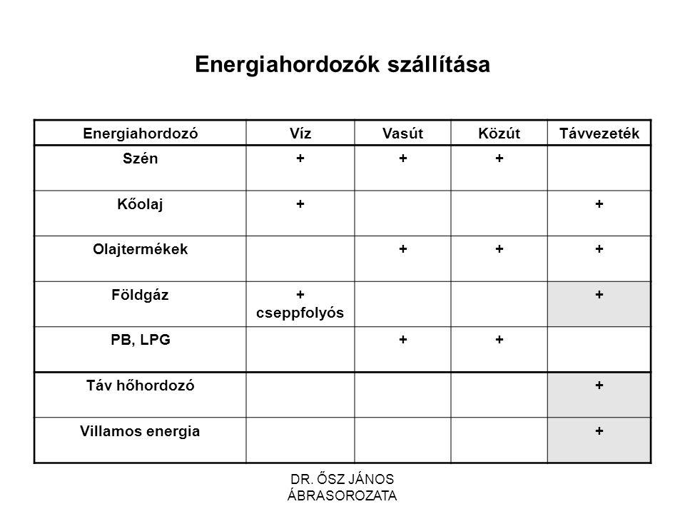 Energiahordozók szállítása EnergiahordozóVízVasútKözútTávvezeték Szén+++ Kőolaj++ Olajtermékek+++ Földgáz+ cseppfolyós + PB, LPG++ Táv hőhordozó+ Villamos energia+ DR.