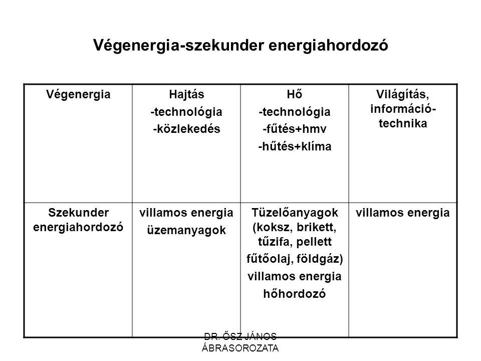 Végenergia-szekunder energiahordozó VégenergiaHajtás -technológia -közlekedés Hő -technológia -fűtés+hmv -hűtés+klíma Világítás, információ- technika Szekunder energiahordozó villamos energia üzemanyagok Tüzelőanyagok (koksz, brikett, tűzifa, pellett fűtőolaj, földgáz) villamos energia hőhordozó villamos energia DR.