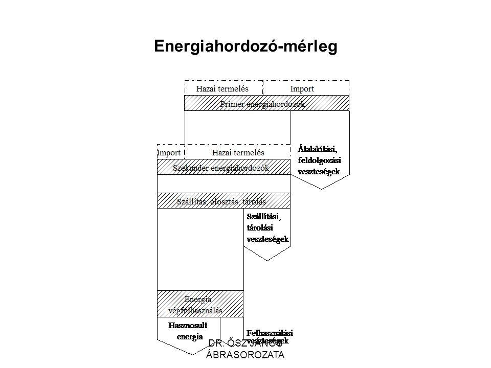 Energiahordozó-mérleg DR. ŐSZ JÁNOS ÁBRASOROZATA