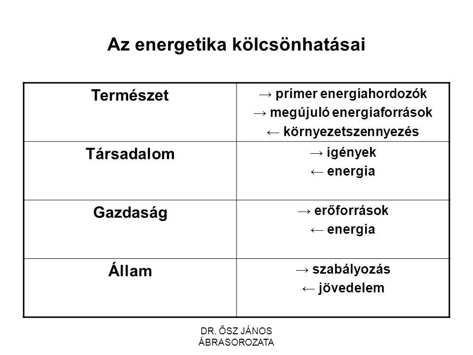1. Az energetika és területei DR. ŐSZ JÁNOS ÁBRASOROZATA