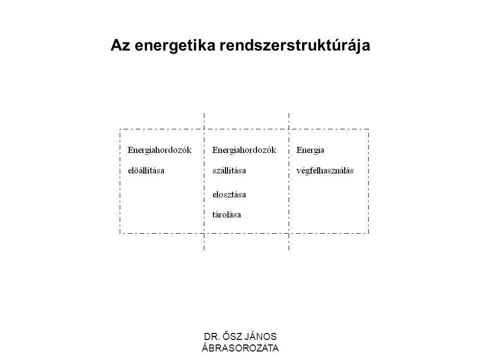 Az energetika rendszerstruktúrája DR. ŐSZ JÁNOS ÁBRASOROZATA