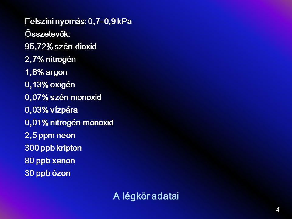 A légkör adatai Felszíni nyomás: 0,7–0,9 kPa Összetevők: 95,72% szén-dioxid 2,7% nitrogén 1,6% argon 0,13% oxigén 0,07% szén-monoxid 0,03% vízpára 0,01% nitrogén-monoxid 2,5 ppm neon 300 ppb kripton 80 ppb xenon 30 ppb ózon 4