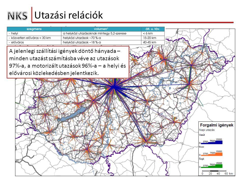 Utazási relációk 15 Nemzeti Közlekedési Stratégia A jelenlegi szállítási igények döntő hányada – minden utazást számításba véve az utazások 97%-a, a motorizált utazások 96%-a – a helyi és elővárosi közlekedésben jelentkezik.