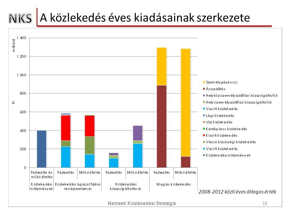 A közlekedés éves kiadásainak szerkezete 18 Nemzeti Közlekedési Stratégia 2008-2012 közti éves átlagos érték