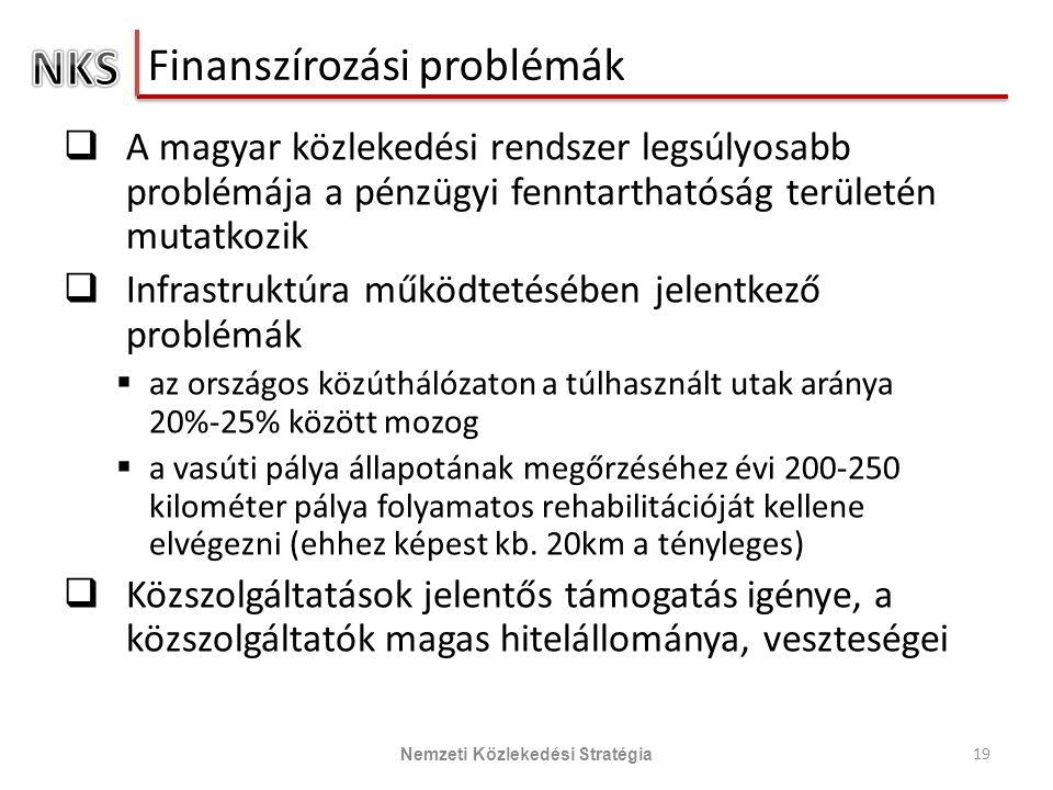Finanszírozási problémák  A magyar közlekedési rendszer legsúlyosabb problémája a pénzügyi fenntarthatóság területén mutatkozik  Infrastruktúra működtetésében jelentkező problémák  az országos közúthálózaton a túlhasznált utak aránya 20%-25% között mozog  a vasúti pálya állapotának megőrzéséhez évi 200-250 kilométer pálya folyamatos rehabilitációját kellene elvégezni (ehhez képest kb.